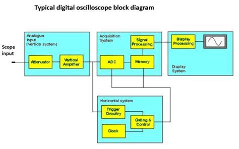 digital storage oscilloscope block diagram comparing analog and digital oscilloscope architectures