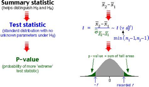 p i diagram means testing a hypothesis