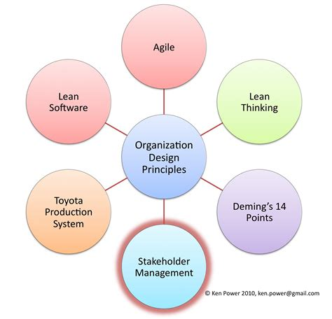 design management organization lean system agility
