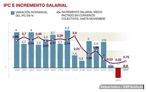 subida de las pensiones 2016 subida de las pensiones 2016 la gran mentira econom 237 a