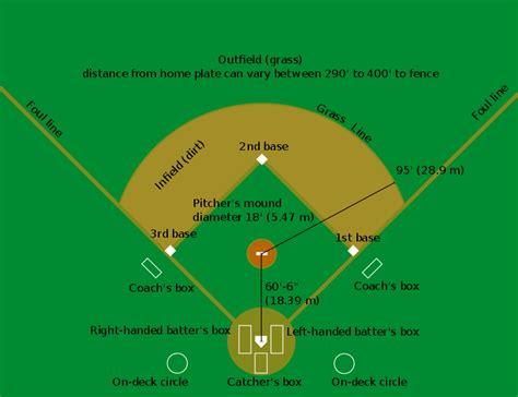 filebaseball diamondsvg wikipedia