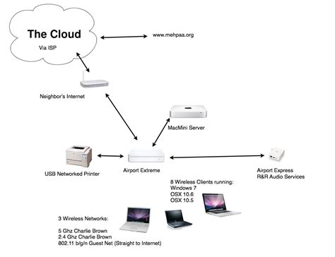 home network design apple airport express the journeyler
