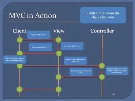part 59 layout view in mvc designing a website using php and mvc part 1 mvc