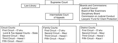 Hawaii Circuit Court Records Circuit Court Hawaii State Judiciary Autos Post