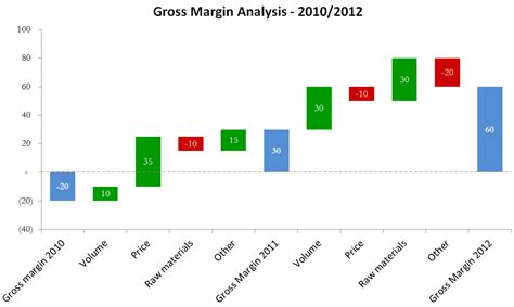 margin analysis excel template read more