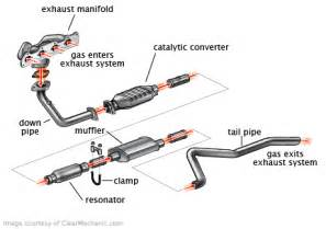 Exhaust System Of The Car Exhaust Pipe