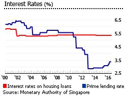 housing loan rate singapore housing loan rate singapore 28 images sibor rates singapore today for housing