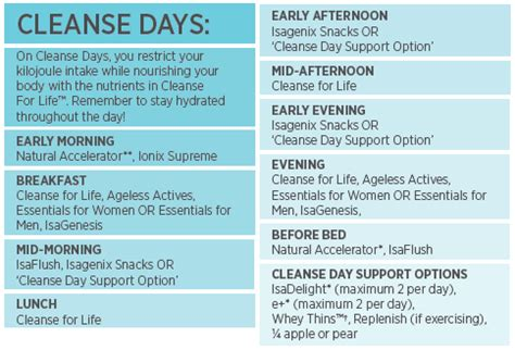 Isagenix Detox Day by Isagenix Cleanse Days Benefits How To Complete One