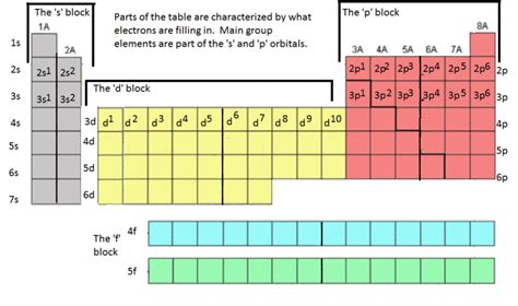 Energy Levels On Periodic Table by Saxonylutheranlovechemistry Electron Orbitals