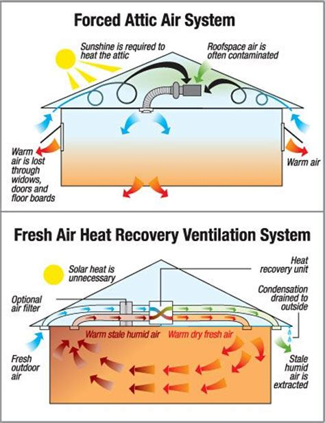 best 25 ventilation system ideas on