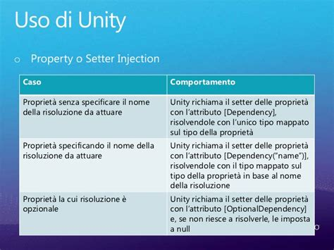 unity dependency injection setter dependency injection