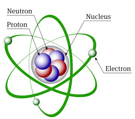 Define Proton Chemistry Atomic Structure Discovery Of Subatomic Particles