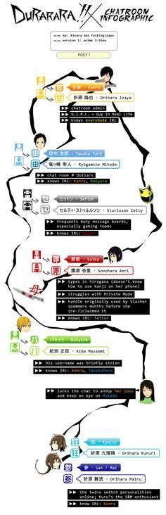 drrr chat room durarara x2 chat room icons durarara friendship the o jays and awesome