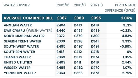 average 3 bedroom house bills average water bill for 3 bedroom house uk www indiepedia org