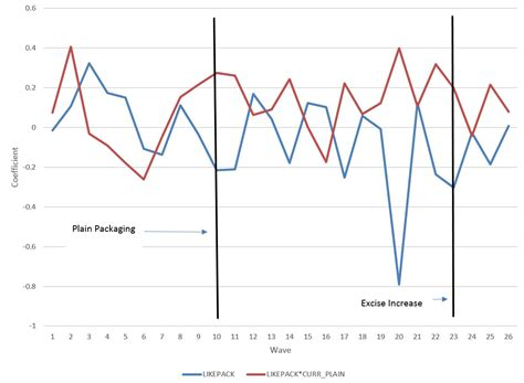 cross sectional regression model more evidence plain packaging didn t work as planned