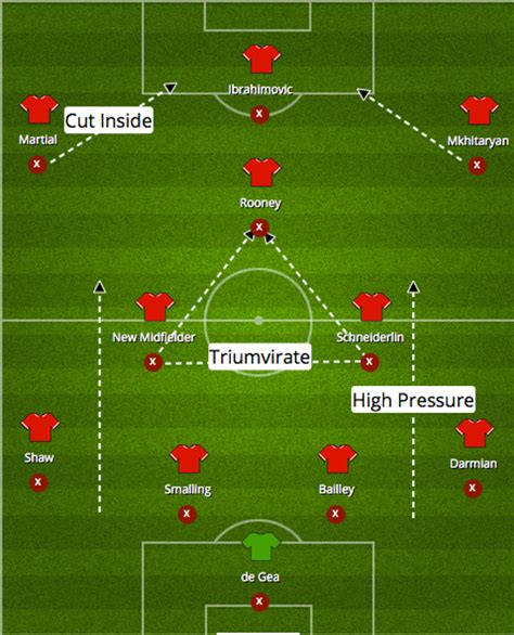 Frame Alternatives by Man Utd Season Preview Issues Formations Transfers