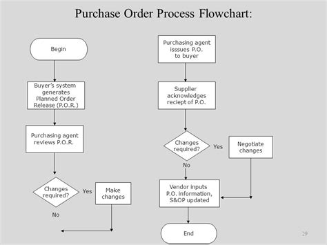 flowchart for purchase process introduction to global supply chain management module four