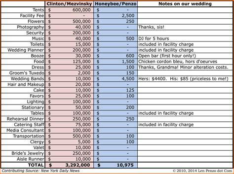 Wedding Cost Spreadsheet by Wedding Cost Spreadsheet Laobingkaisuo