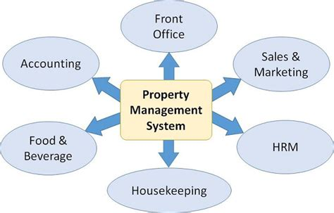 onq pms system for front desk front office management information system