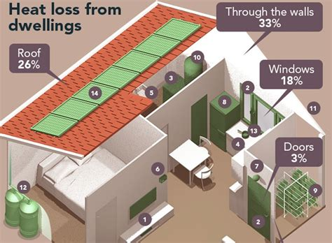 Efficient Home by Infographic The Ultimate Guide To An Energy Efficient