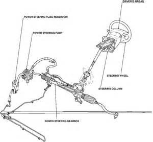 04 Honda Accord Power Steering I An 04 Honda Accord V 6 The Power Steering Makes