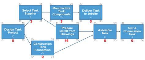 diagram method critical path diagram wiring diagram with description