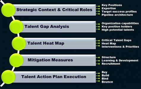nurturing leadership talent a win win strategy one news page talent strategy meridius