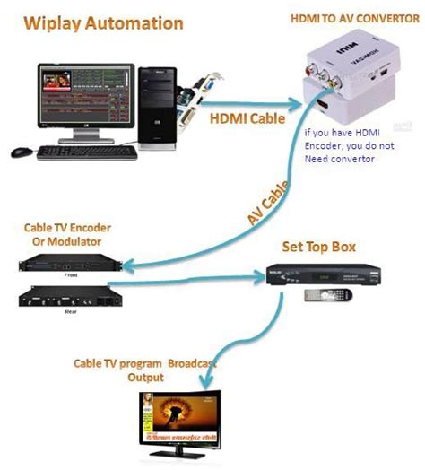 best tv software cable tv software cable tv software free cable