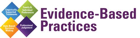 pattern and practice evidence california related keywords suggestions for evidence based practice