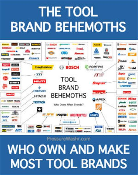 tool brands tool industry behemoths who makes who owns most tool