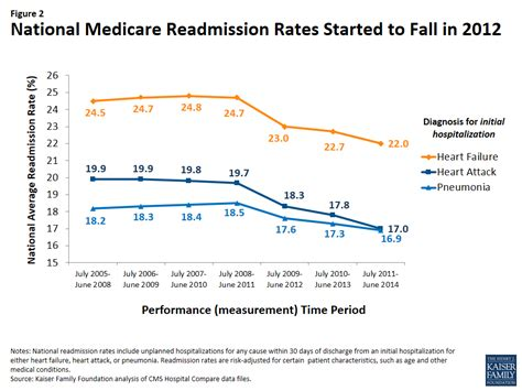 financial medicare medicare rate sheet aiming for fewer hospital u turns the medicare hospital