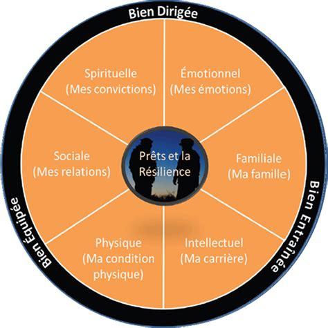 diagramme physique 06 concepts de disponibilit 233 op 233 rationnelle et de