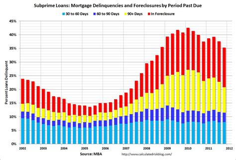 Mba Delinquency Rate by Calculated Risk Mortgage Delinquencies By Loan Type