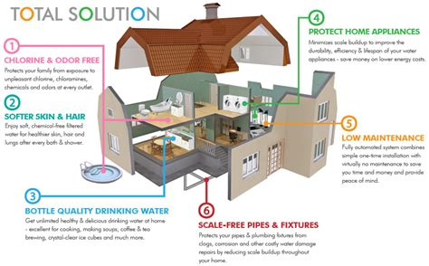 house system apec total solution whole house water purification systems