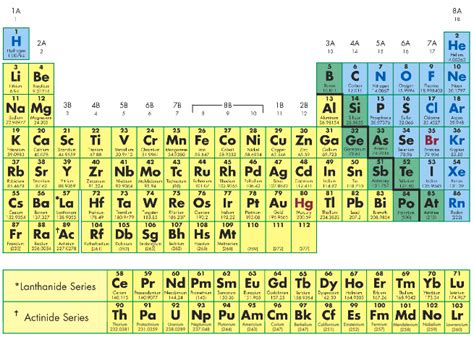 Color Coding The Periodic Table by Marguerite S R A Reflection On Images