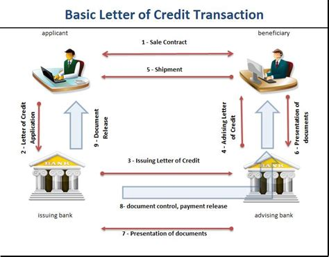 basic letter of credit transaction graphic chart