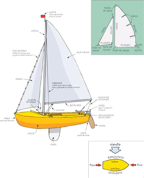 dibujo de un barco y sus partes vocabulario n 225 utico parte 2 partes de un velero o barco