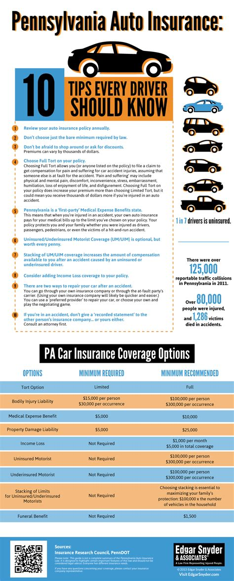 10 PA Auto Insurance Tips   Infographic