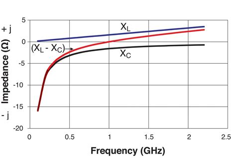capacitive reactance with impedance versus frequency circuit designer s notebook effective capacitance vs frequency microwave product digest