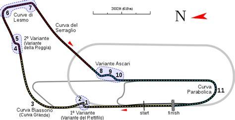 layout map wikipedia file monza track map svg wikipedia