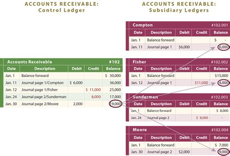 the accounting tabloid receivables simply explained books self study notes the trial balance