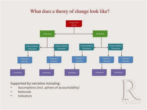 theory of change template late but in earnest the theory of change