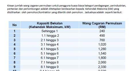 Deposit Meter Tnb Perniagaan Jaafar Senarai Md Dan Harga Tnb