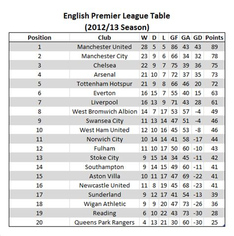 Epl Table Highlights | image gallery epl table