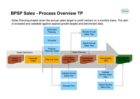 roche diagnostics sales planning