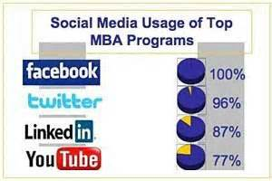 Best Marketing Mba Programs In The World by Social Media Top Mba Schools Taking To Social Media