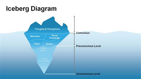 Iceberg Diagram Templates For Powerpoint Iceberg Powerpoint Template