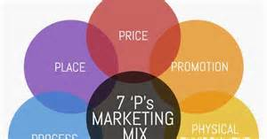 Of Marketing The 7ps Of Marketing Mix All About Marketing Skills