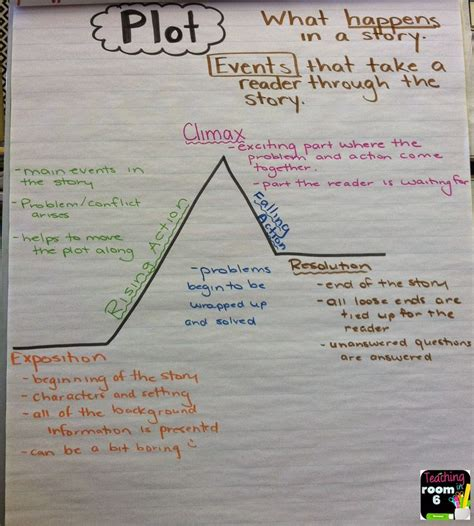 plot diagram anchor chart explaining each element of plot