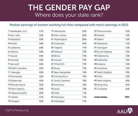 gender pay gap statistics 2014 the gender pay gap by state and congressional district